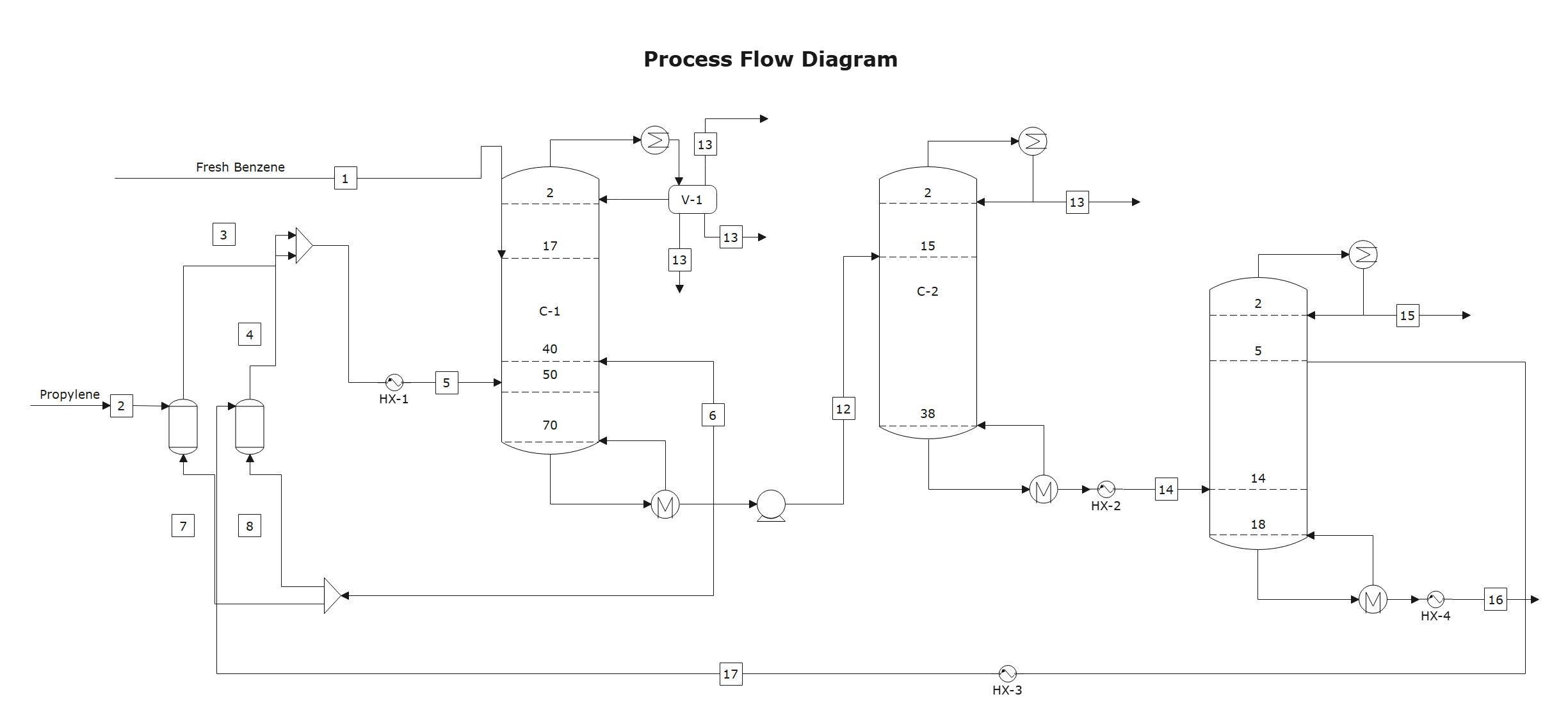 process flow diagram example 1