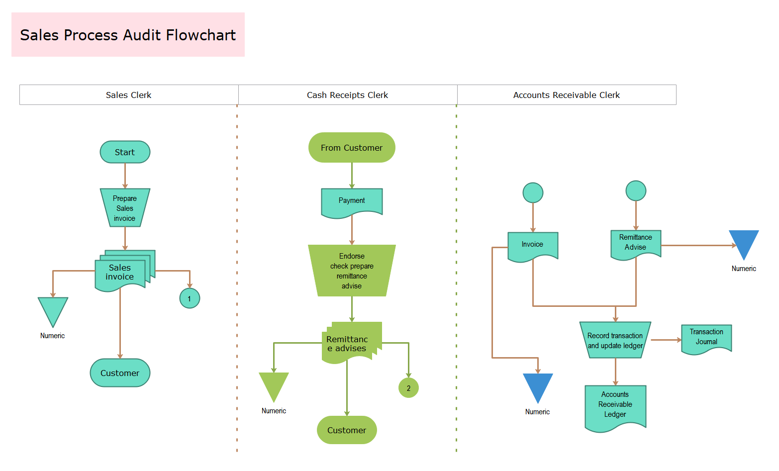 Sales Process Audit Flowchart