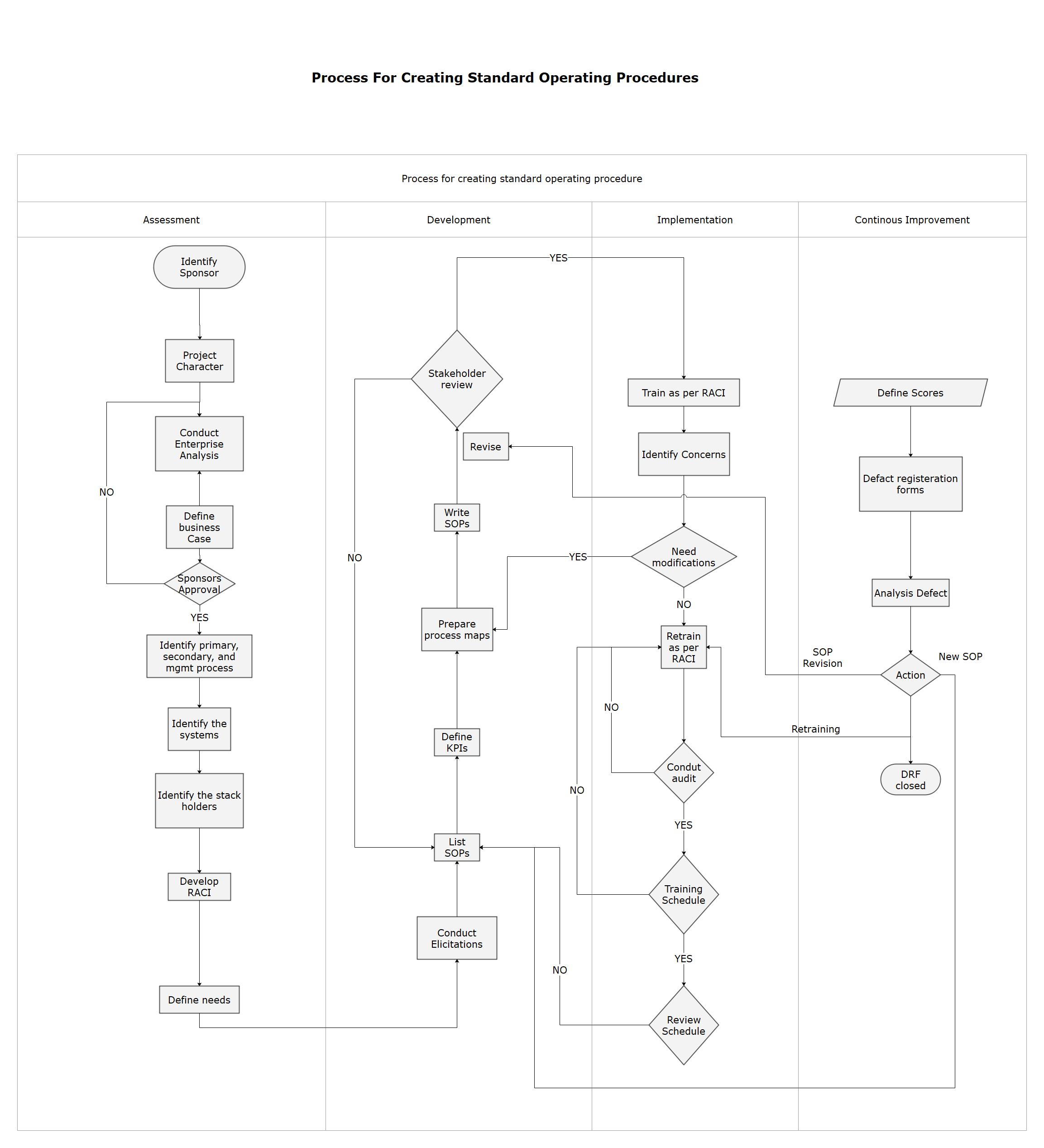 Proceso para crear procedimientos operativos estándar