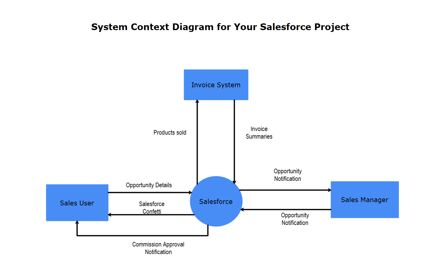System Context Diagram for Your Salesforce Project