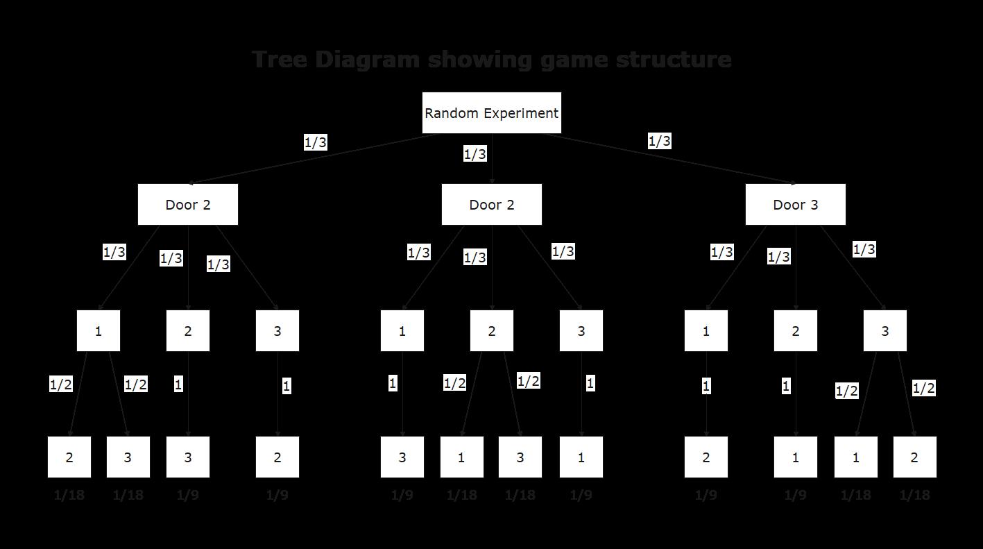 tree chart example 2