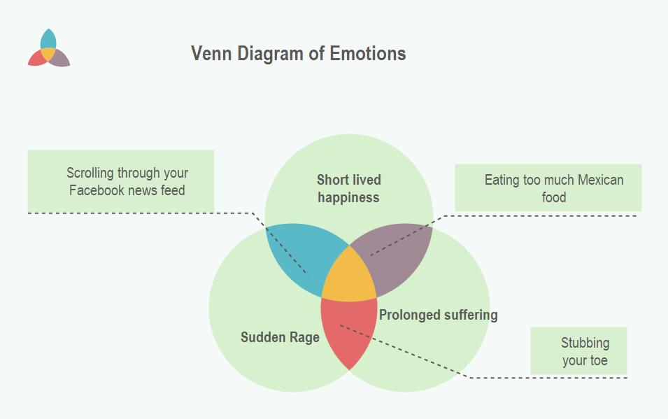 Venn Diagram of Emotions