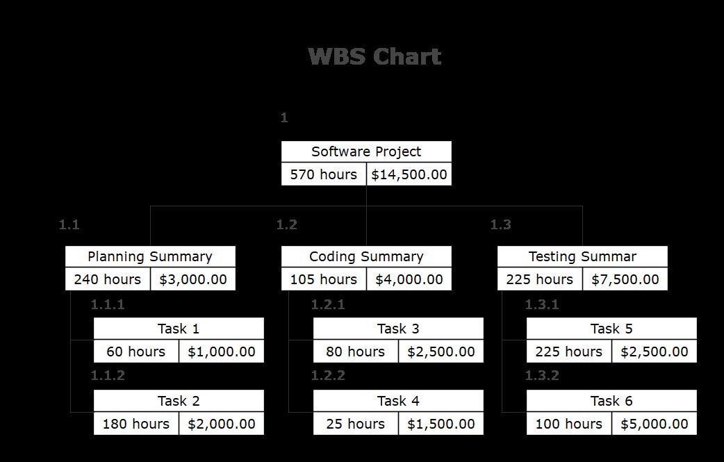 wbs diagram example 1