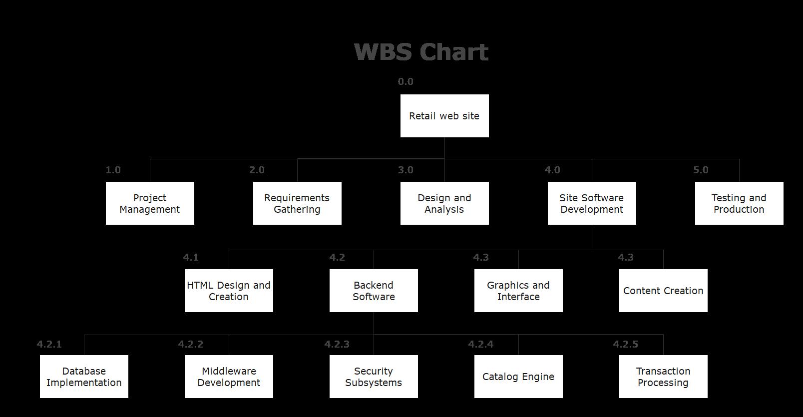 wbs diagram example 2
