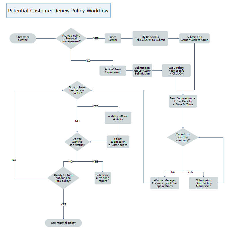 potential customer renew policy workflow