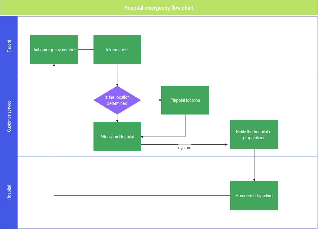 cross functional flowchart example