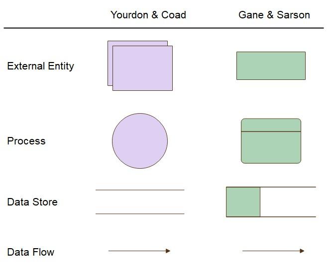 Basic Data Flow Diagram Symbol
