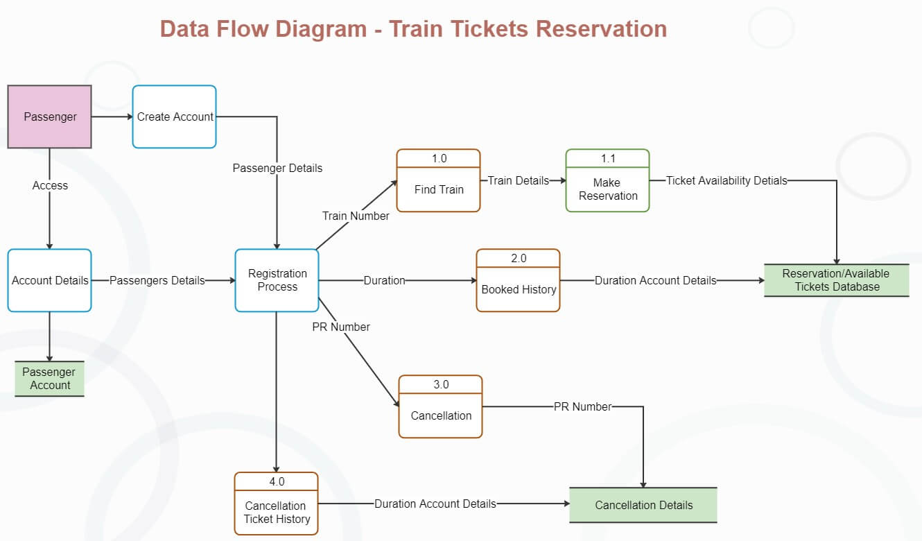 Train Tickets Reservation DFD