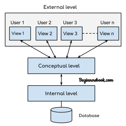 DBMS three level architecture