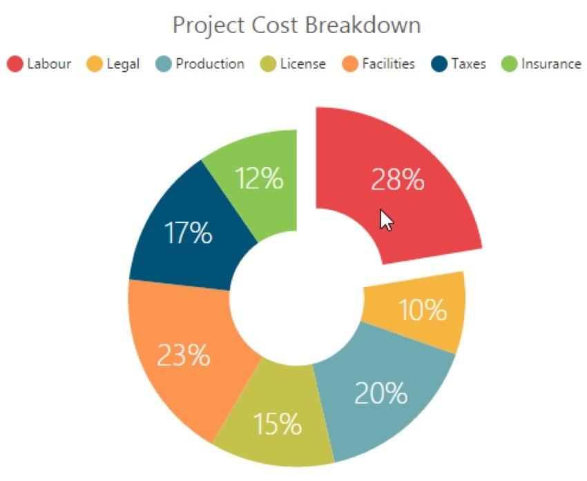 cost breakdown of a project