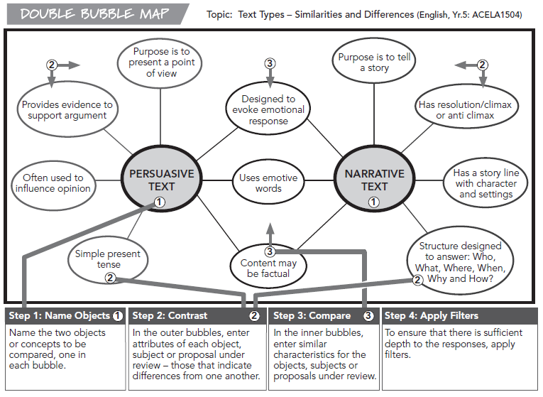 Persuasive and Narrative Text Map
