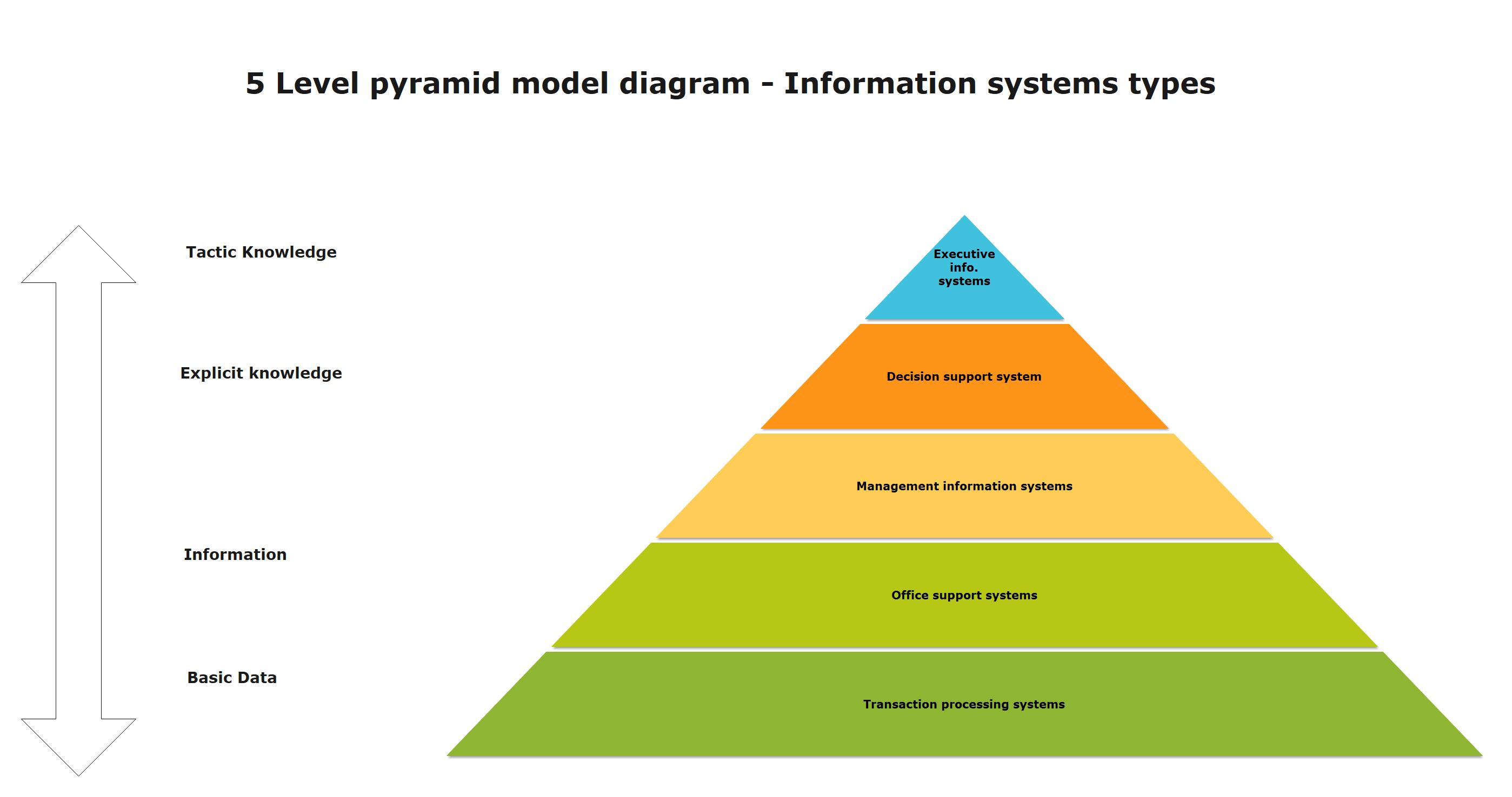 pyramid diagram example 2