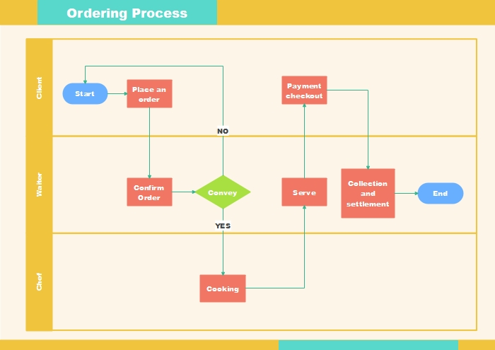ordering process flowchart