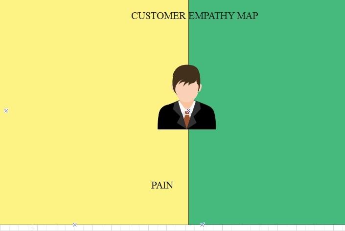 customize the customer empathy map