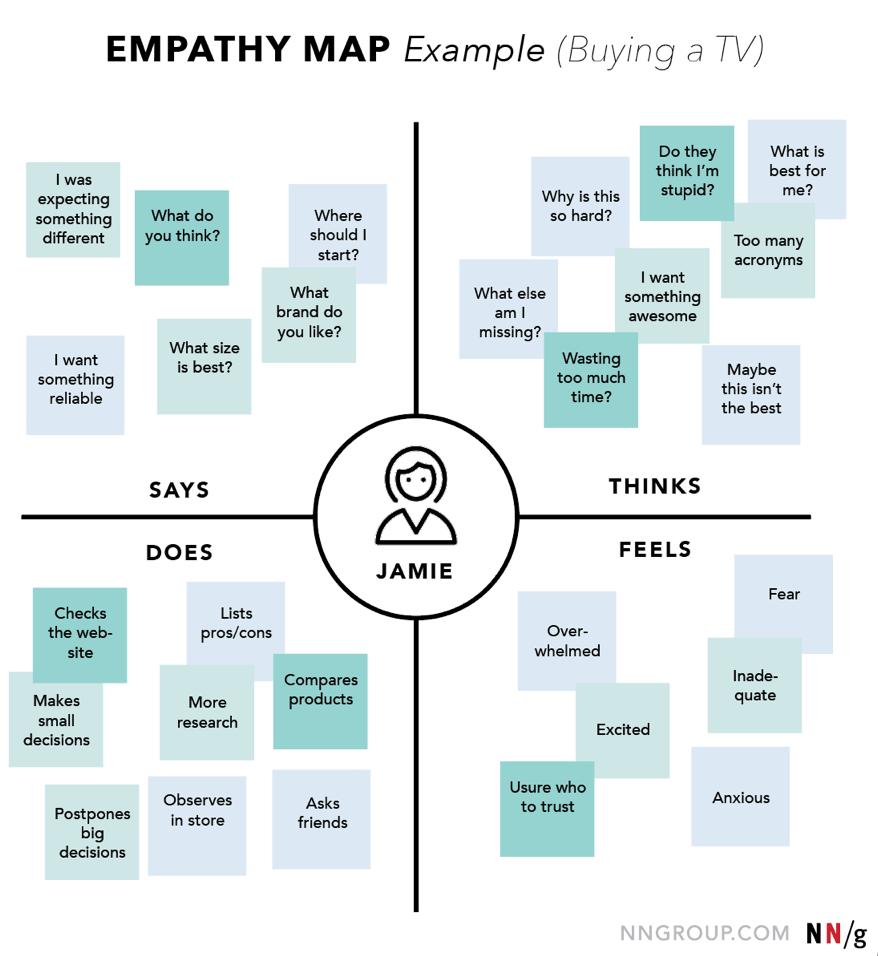 Four Quadrants of an Empathy Map