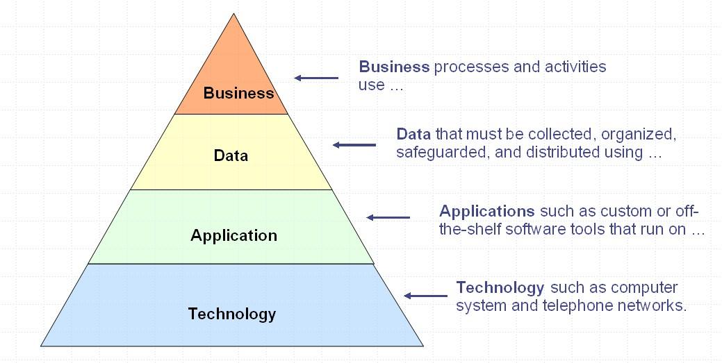 Layers of Enterprise Architecture