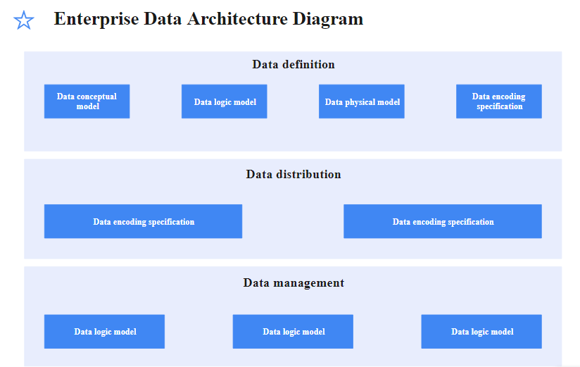 Enterprise Architecture Example