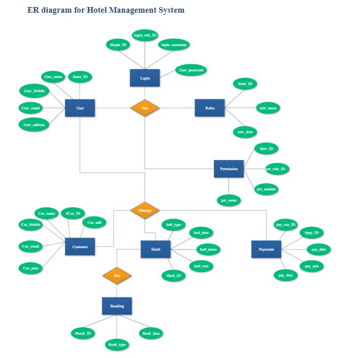 ER Diagram of Hotel Management System