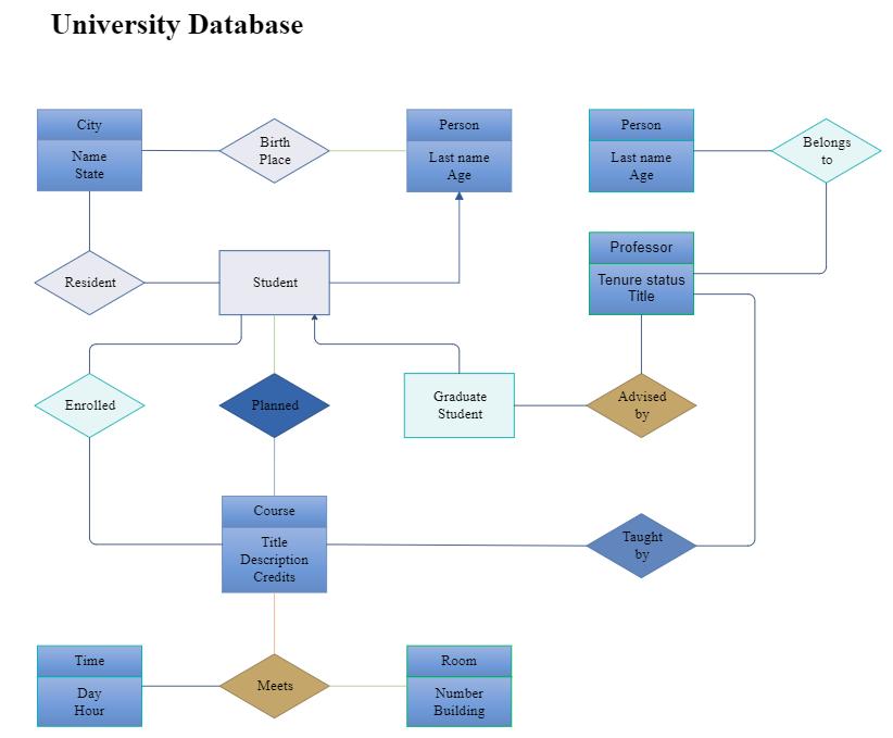 ER Diagram of University Database