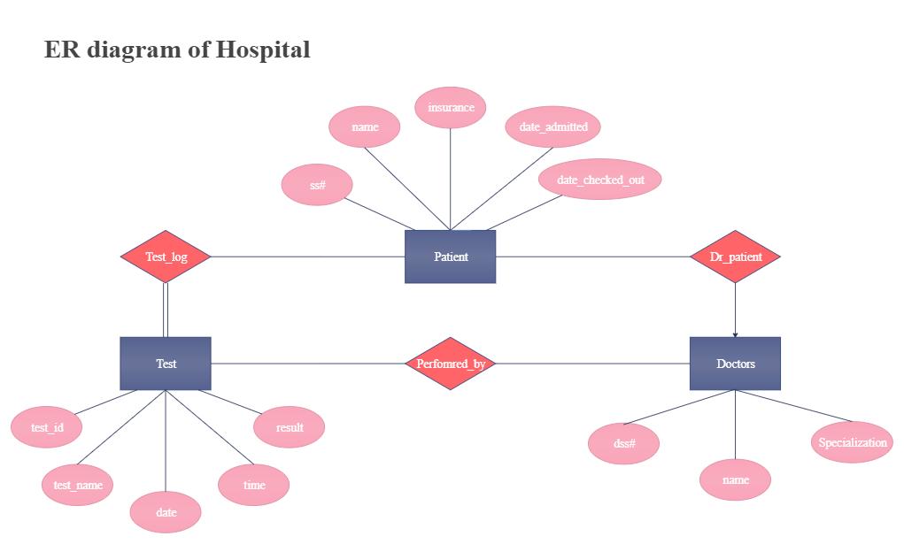 ER Diagram of Hospital Management System