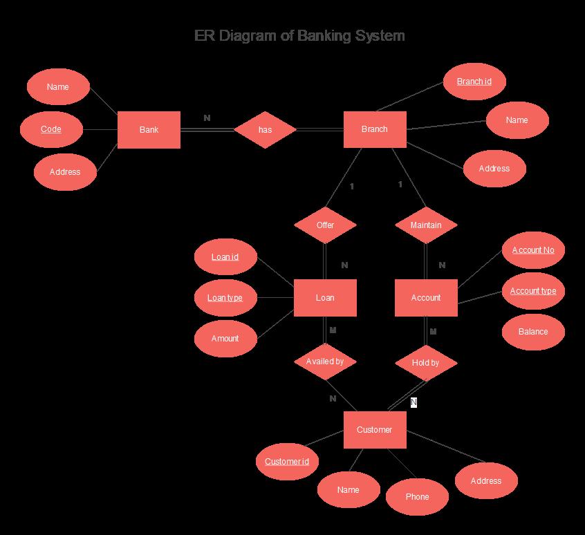 ER Diagram of Banking System