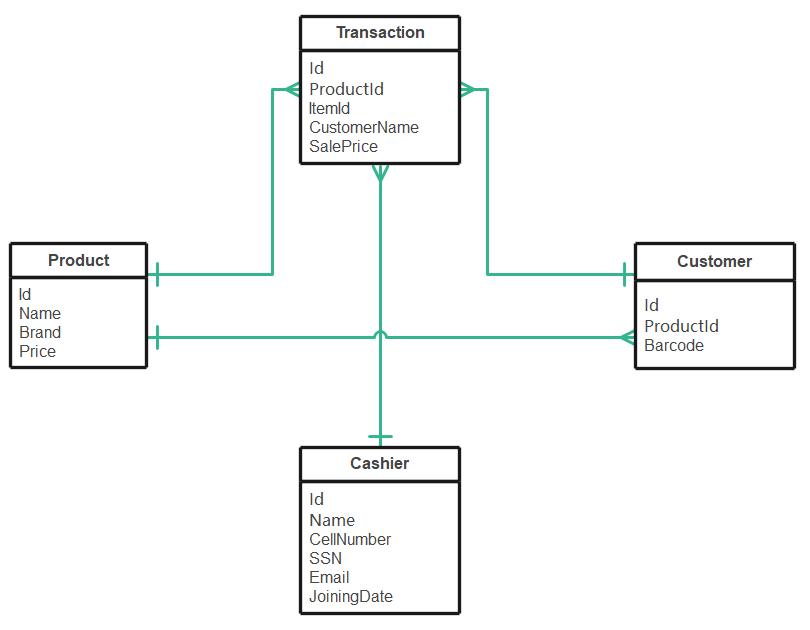 ER Diagram of NoSQL