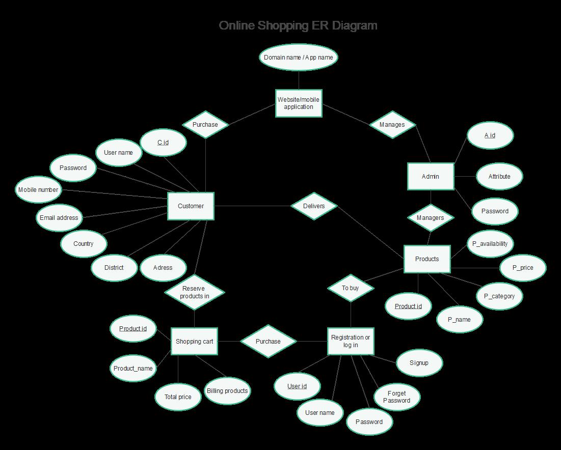 ER Diagram of Online Shopping