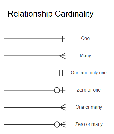 Cardinality in Crow's Foot Notation