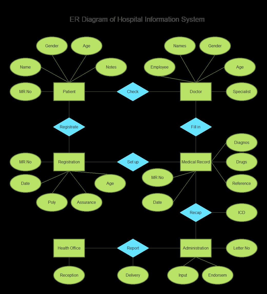 ER Diagram Examples for Hospital Management System