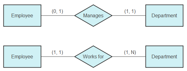 Min-Max Notation/ISO Notation