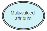 Multivalued Attribute