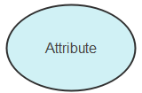 Simple Attribute