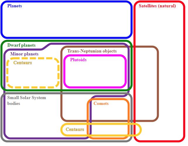 Euler Diagram