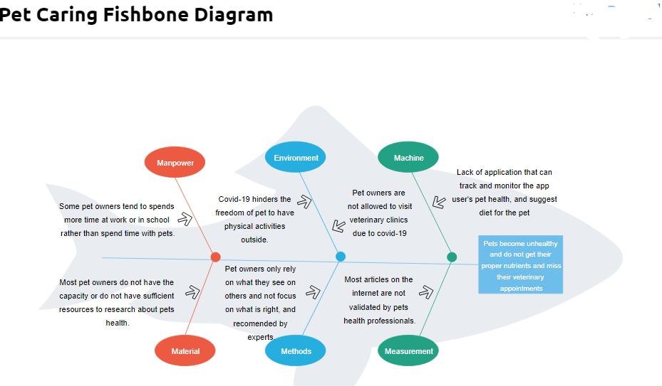 Pet Caring Fishbone Diagram