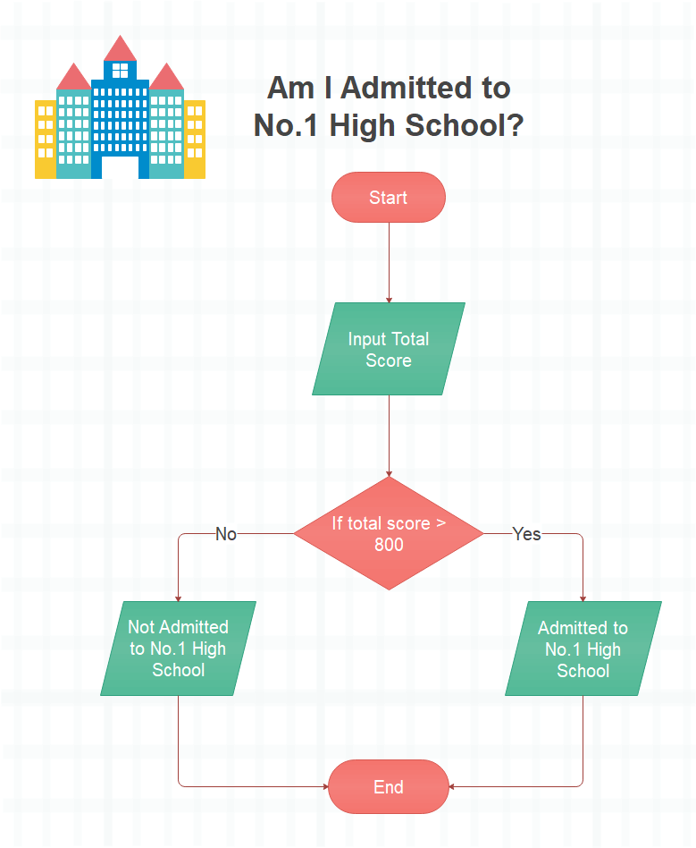 Admitted to No.1 High School Flowchart