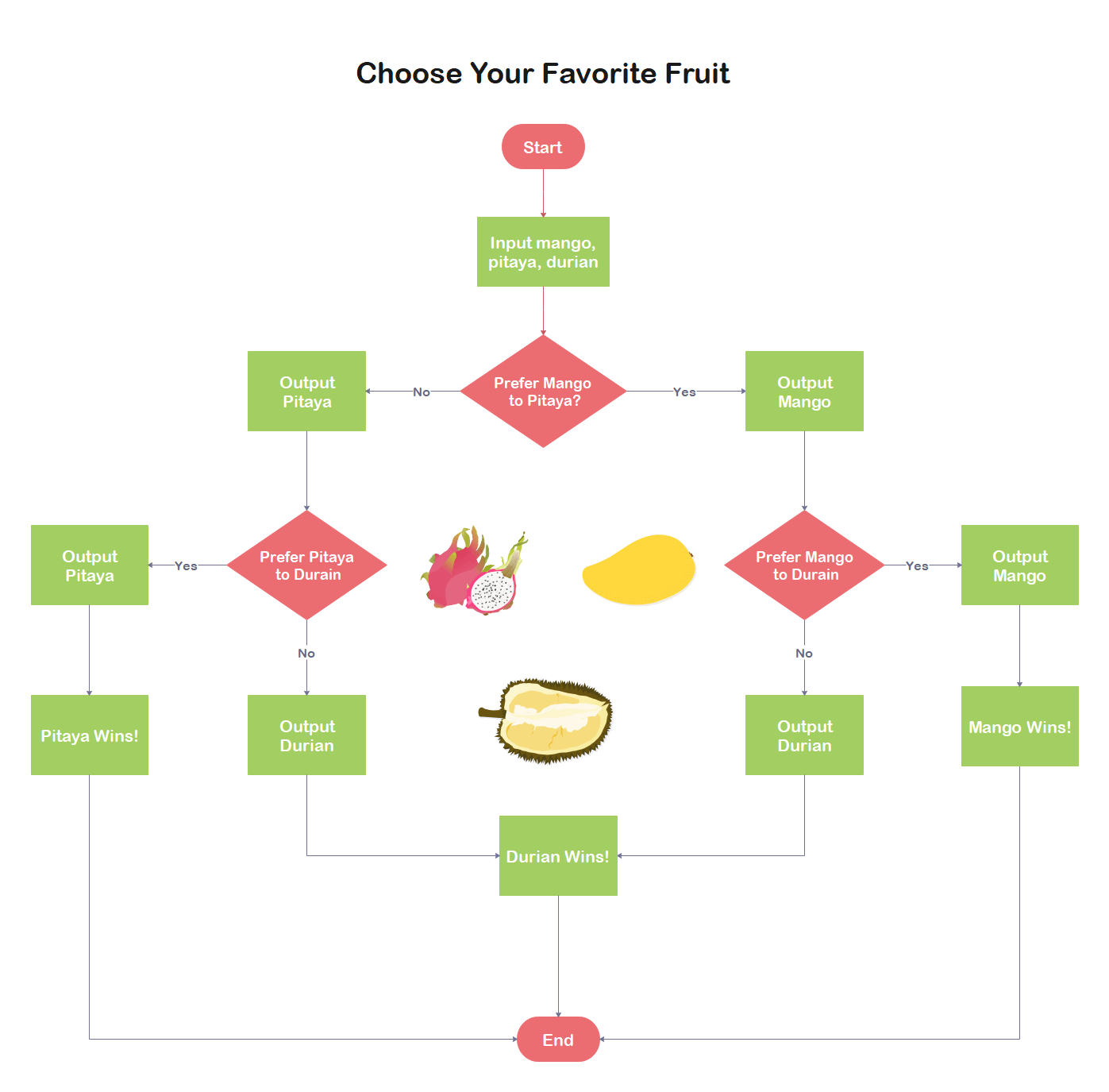 Choose a Favorite Fruit Flowchart