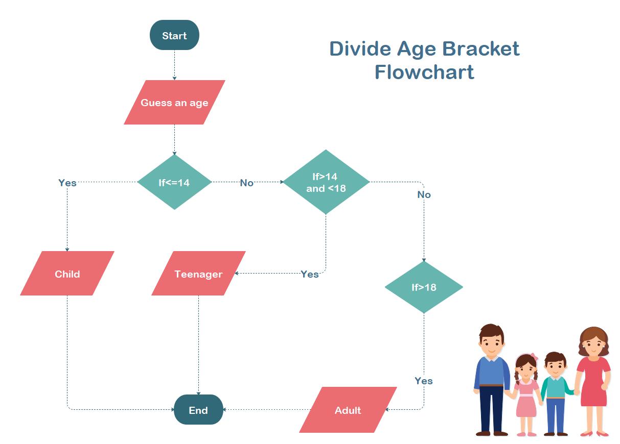 Divide Age Flowchart