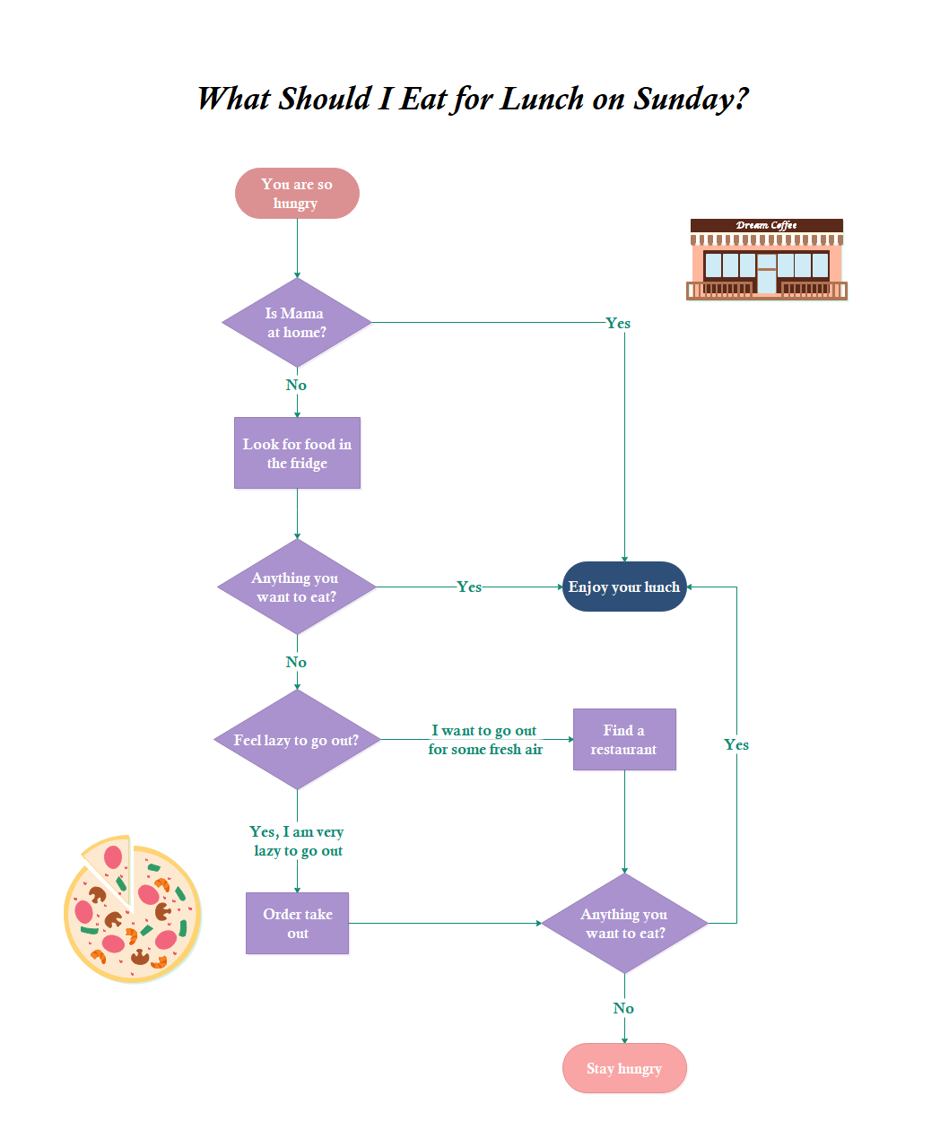 What Lunch to Eat Flowchart