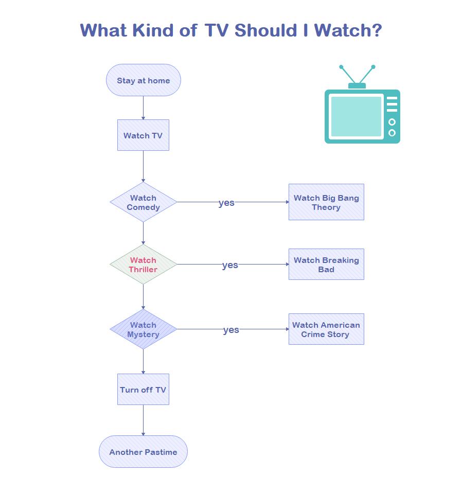 Watch TV Flowchart