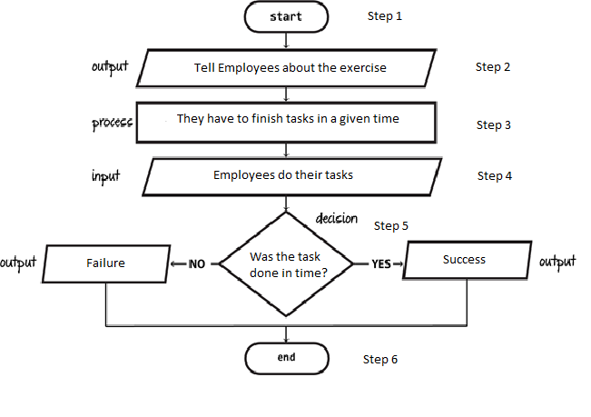 How to Create a Flowchart in Easy Steps