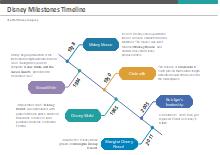 Disney Milestone Timeline Template