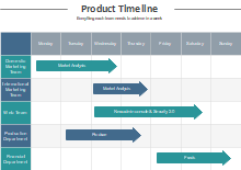 Product Timeline