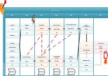 Wordpress Project Management Timeline