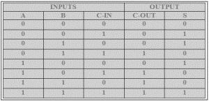 truth table of full adder