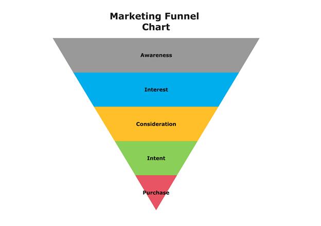 Marketing funnel chart
