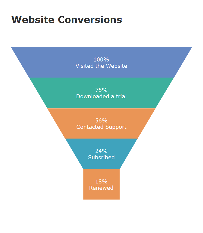 Website conversion funnel chart