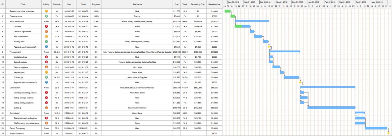 Gantt Chart for Construction