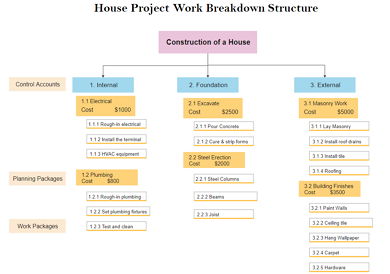 WBS Diagram