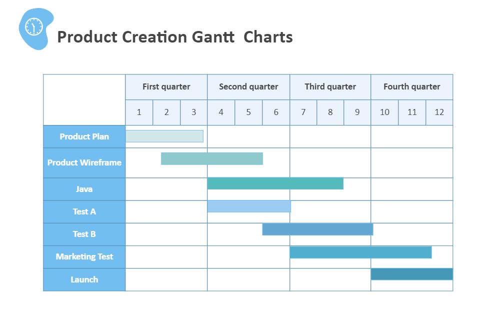 Product Creation Gantt Chart