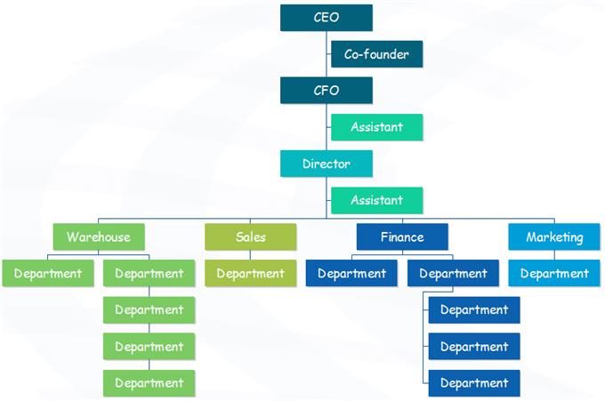 Company Hierarchy Chart